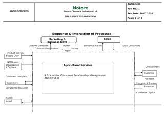 PROCESS OVERVIEW -  AGRIC SERVICES Rev_1 26-07-2016.doc