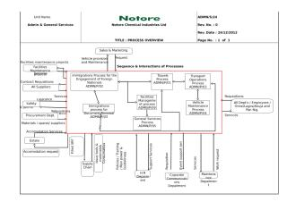 ADMN-S-23 Process Overview Admin & General Services Rev1 on 17-12-2012.xls